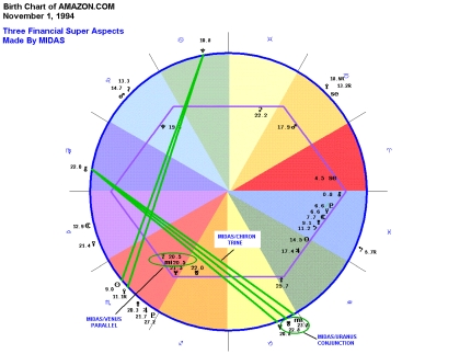 Financial Astrology Software - Stocks and Commodities